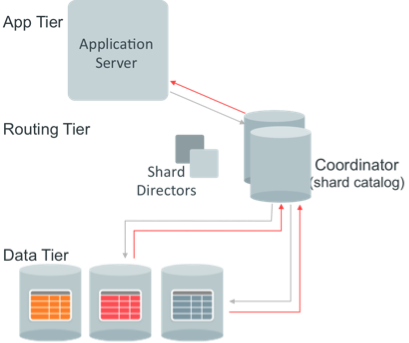 Oracle Sharding Capabilities – Part 2 of 3 | Distributed Database